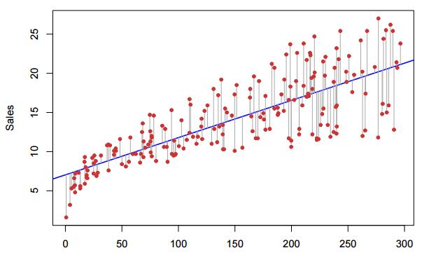 basic lineer regresyon ile ilgili görsel sonucu